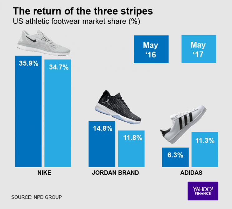 differentiated marketing about adidas and nike Nike and adidas: different strategies for telling their brand stories nike and adidas also have different strategies in how they communicate with customers online.